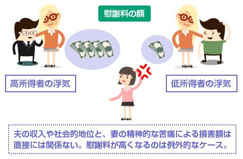 夫の収入や社会的地位と、妻の精神的な苦痛による損害額は、直接には関係ない。慰謝料が高くなるのは例外的なケース-説明図