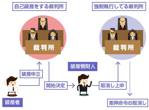 破産管財人が執行裁判所に取消しの上申をする-説明図