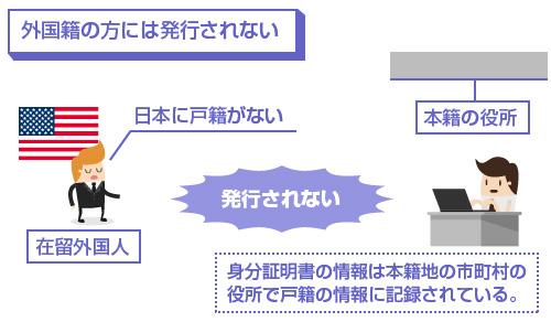 身分証明書の情報は本籍地の市町村の役所で戸籍の情報に記録されているため、外国籍の方には発行されない-図