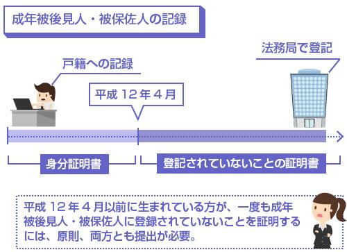平成12年4月以前に生まれている方が、一度も成年被後見人・被保佐人に登録されていないことを証明するには、原則、「身分証明書」と「登記されていないことの証明書」の両方とも提出が必要-説明図