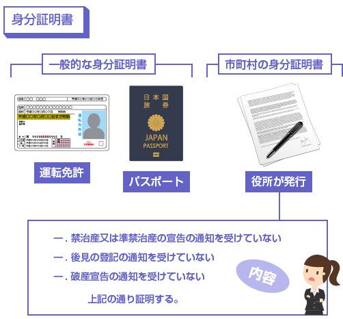 一般的な身分証明書と、市役所が発行する身分証明書-図解