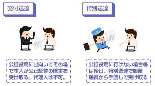 公正証書の交付送達と特別送達の違い-図