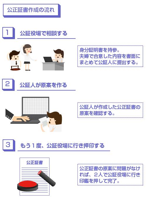公正証書作成の流れ-説明図