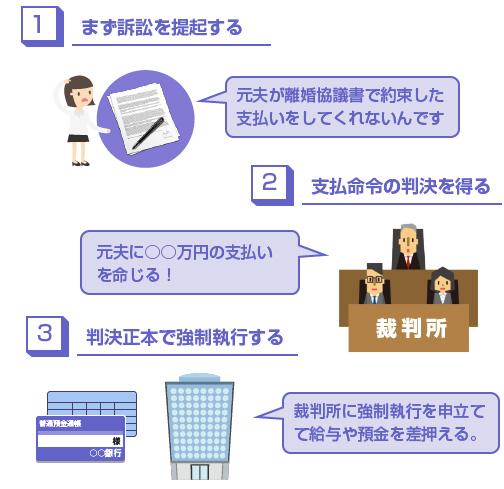通常の離婚協議書での強制執行までの流れ-図
