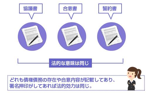 協議書、誓約書、合意書、どれも債権債務の存在や合意内容が記載してあり、署名押印がしてあれば法的効力は同じ。