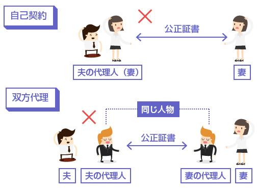 自己契約と双方代理の説明図