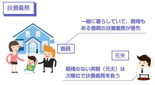一緒に暮らしていて、親権も ある養親の扶養義務が優先-図
