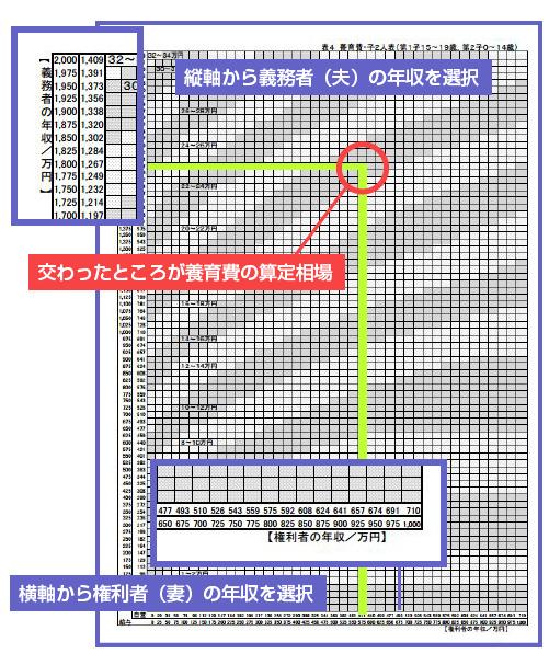 養育費算定表の見方の図