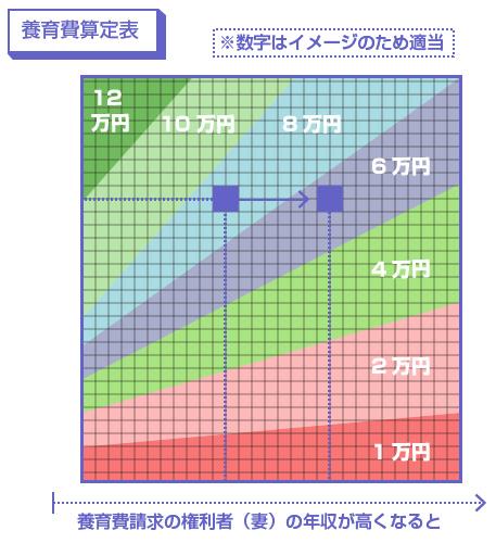 養育費算定表では、妻の年収が増えるほど養育費の支払い額は減る-図