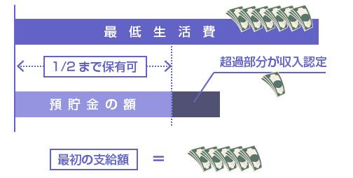 預貯金のうち、最低生活費の半分を超える部分は収入認定される-図