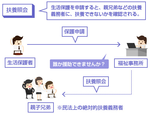 扶養照会の説明図
