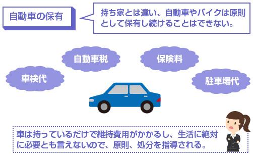 車は持っているだけで維持費用がかかるし、生活に絶対に必要とも言えないので、原則、処分を指導される-説明図