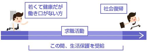 求職活動期間中の生活保護-図