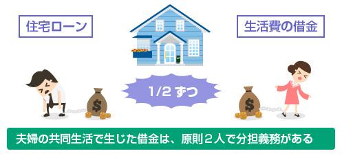 夫婦の共同生活で生じた借金は、原則2人で分担義務がある
