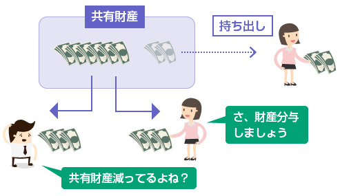 妻の財産の持ちだし等による流出-説明図