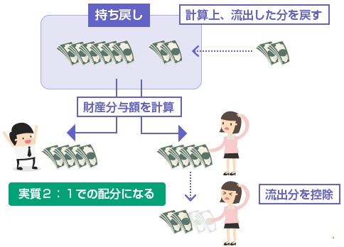 流出した分の財産の持ち戻し-解説図