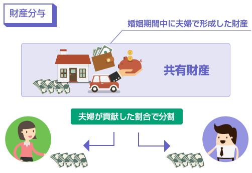 財産分与の説明図
