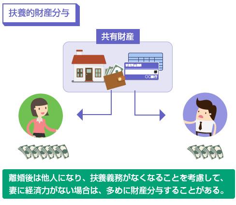 扶養的財産分与の説明図