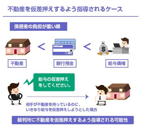 不動産を仮差押えするよう指導されるケース-イラスト図