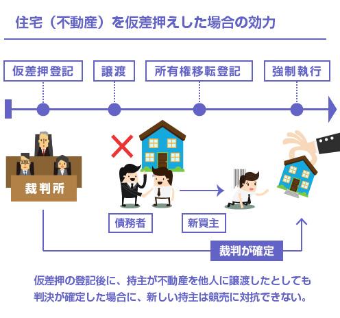 住宅(不動産)を仮差押えした場合の効力-図