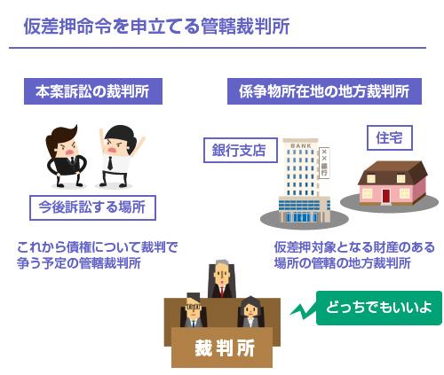 仮差押命令を申立てる管轄裁判所-図