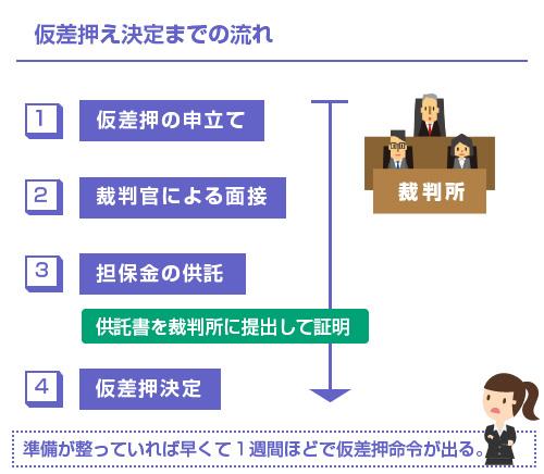 仮差押え決定までの流れ-図