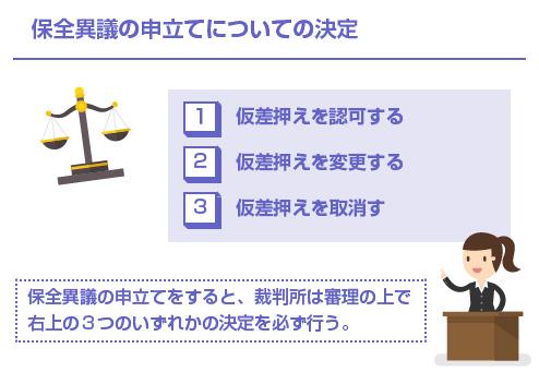 保全異議の申立てについての決定-説明図