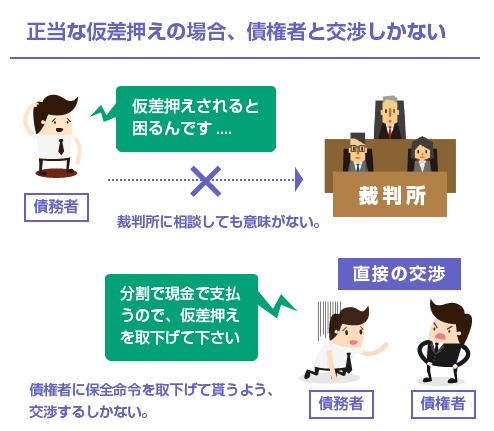 正当な仮差押えの場合、債権者と交渉しかない-イラスト図