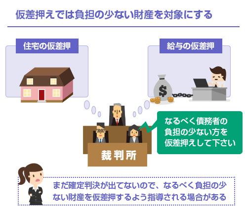 仮差押えでは負担の少ない財産を対象にする-図