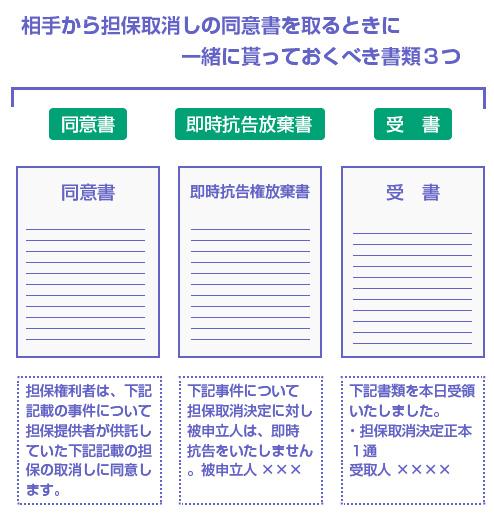 相手から担保取消しの同意書を取るときに一緒に貰っておくべき書類3つ-図