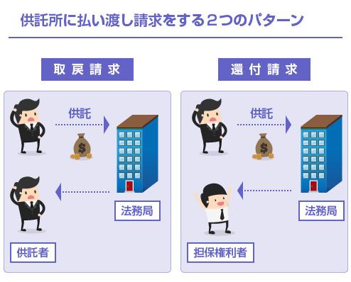 供託所に払い渡し請求をする2つのパターン-説明図