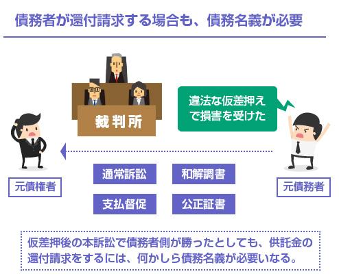 債務者が還付請求する場合も、債務名義が必要-図