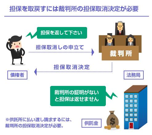 担保を取戻すには裁判所の担保取消決定が必要-説明図