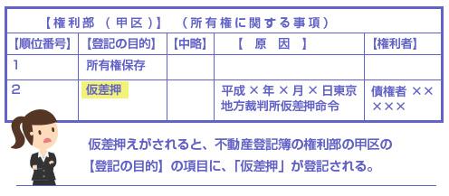仮差押えがされると、不動産登記簿の権利部の甲区の【登記の目的】の項目に、「仮差押」が登記される。-図