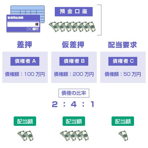 配分比率の説明図