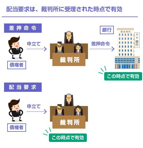配当要求は、裁判所に受理された時点で有効-図