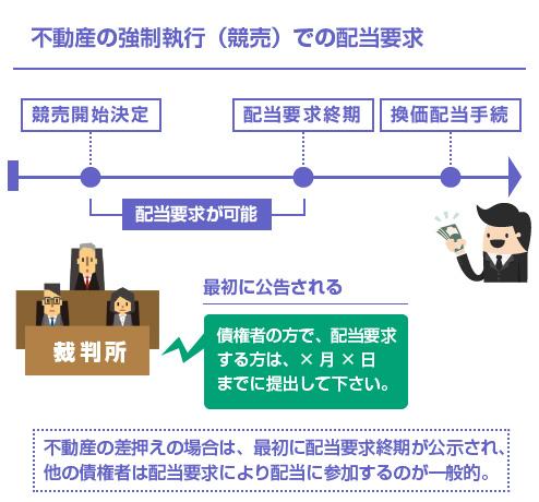 不動産の強制執行(競売)での配当要求のイラスト