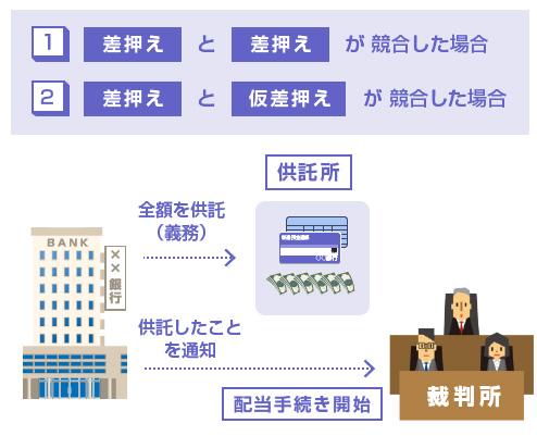 差押えと差押えの競合、差押えと仮差押えの競合の説明図
