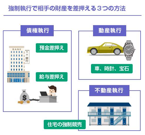 債権執行、動産執行、不動産執行の3つの図