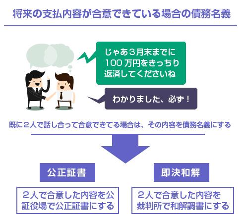 将来の支払内容が合意できている場合の債務名義-図