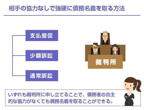 相手の協力なしで強硬に債務名義を取る方法-図