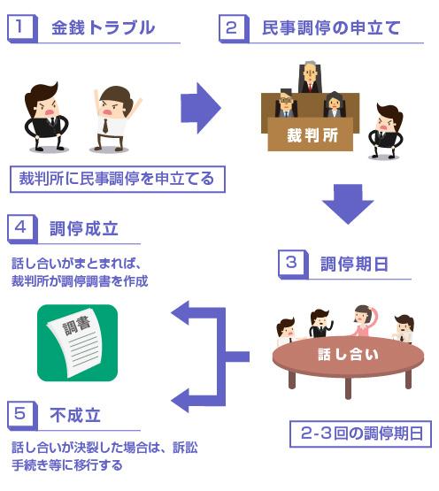 民事調停の流れの説明図