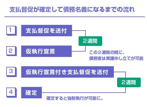 支払督促が確定して債務名義になるまでの流れ-図