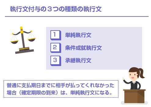執行文付与の3つの種類の執行文-図