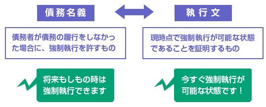 債務名義と執行文の役割の違い-図