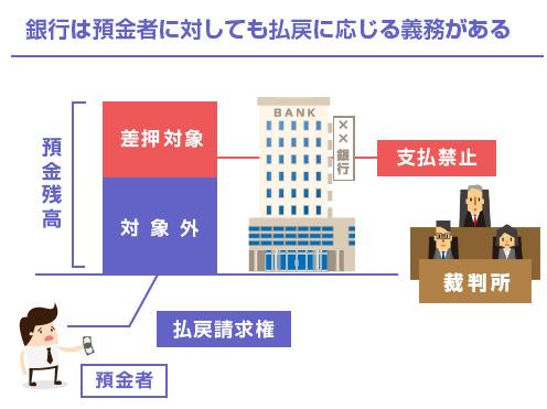 銀行は預金者に対しても払戻に応じる義務がある-図