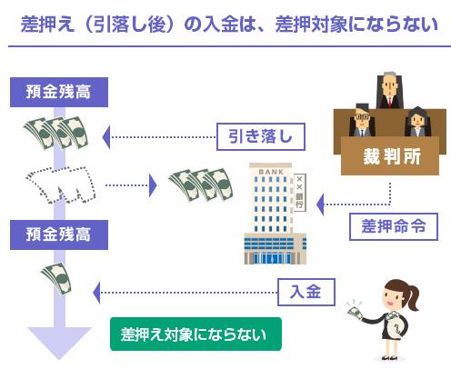 差押え(引落し後)の入金は、差押対象にならない-図