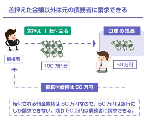 差押えた金額以外は元の債務者に請求できる-イラスト図