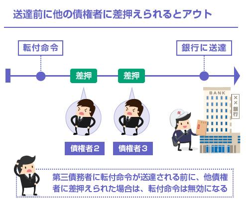 送達前に他の債権者に差押えられるとアウト-図