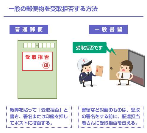 一般の郵便物を受取拒否する方法-イラスト図
